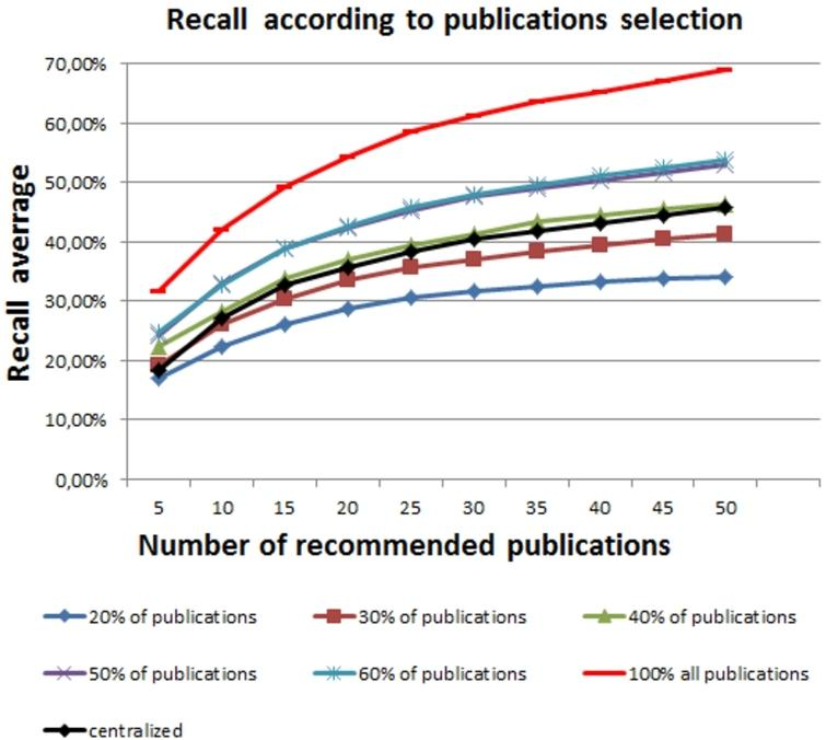 Recall average according to the percentage of publications selected by every friend.
