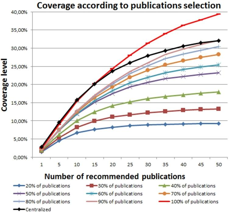 Coverage level according to the percent of publication selected by every friend.