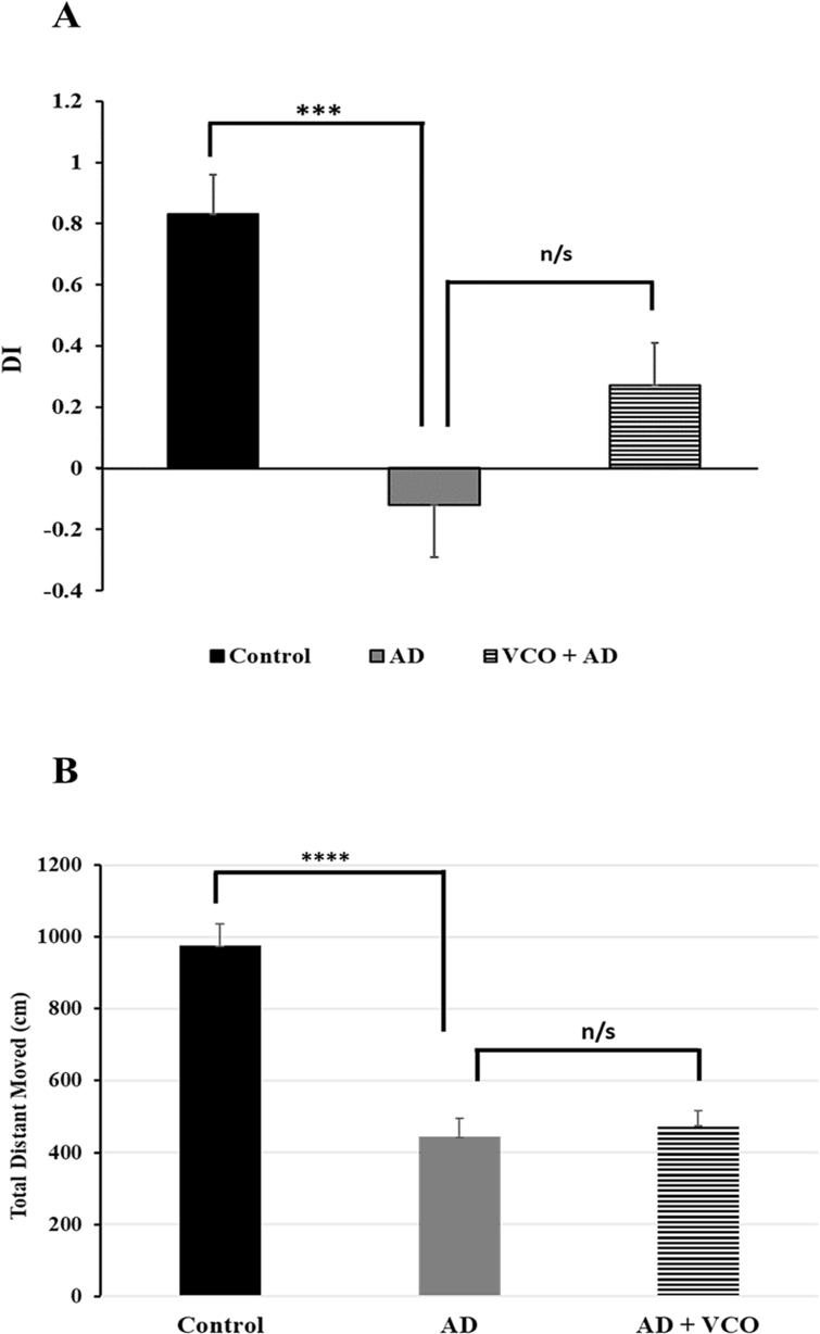 (A) Discrimination index between novel and familiar objects in the different groups: A significant reduction in the DI was apparent in the AD group vs. contro), but improvement of DI in the AD+VCO group didn't reach a significant level (n/s) vs. the AD group). (B) Evaluation of the rats' motor activity by measuring the total distance moved by centimetre: A significant reduction in the total distance moved was apparent in the AD group vs. the control group but no improvement in motor activity (n/s) in the AD+VCO group vs. the AD.