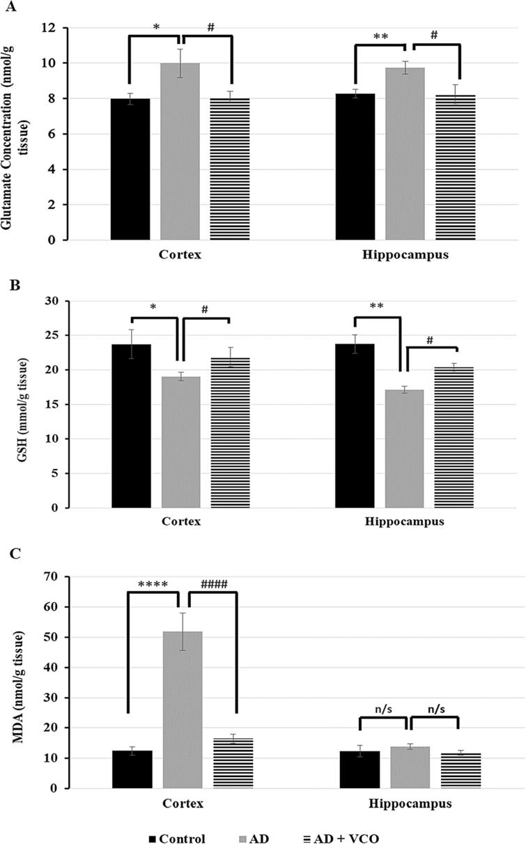 Glutamate, GSH, and MDA levels in the adult rat cortex and hippocampus in different experimental groups assessed by ELIZA. (A) A significant increase in glutamate level is apparent in the AD rats vs. the control rats in the cortex and hippocampus. Asignificant reduction in glutamate level is shown in the AD+VCO rats vs the AD rats in the cortex and hippocampus. (B) A significant decrease in GSH level is apparent in the AD rats vs. the control rats in the cortex and hippocampus. Asignificant increase in GSH level is shown in the AD+VCO rats vs the AD rats in the cortex and hippocampus. (C) A significant increase in the MDA level is apparent in the AD rats vs. the control rats in the cortex. Asignificant reduction in MDA level is shown in the AD+VCO rats vs. the AD rats in the cortex. The MDA level shows nonsignificant changes in the hippocampus.