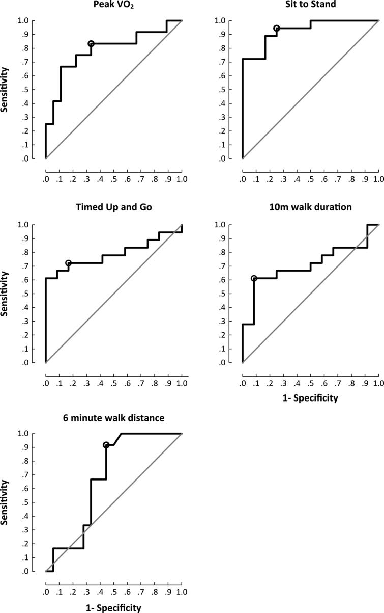 Area under the curve plots for functional outcome measures and peak exercise capacity. Cut off chosen at the point of maximum accuracy. Peak VO2 (sensitivity 67% , specificity 83% , accuracy 78% (p=0.009); sit to stand (sensitivity 94% , specificity 75% , accuracy 89% (p<0.001); timed up and go (sensitivity 72% , specificity 83% , accuracy 75% (p=0.009); 10MWT(sensitivity 61% , specificity 92% , accuracy 72% (p=0.057); 6MTW (sensitivity 100% , specificity 44% , accuracy 81% (p=0.103).
