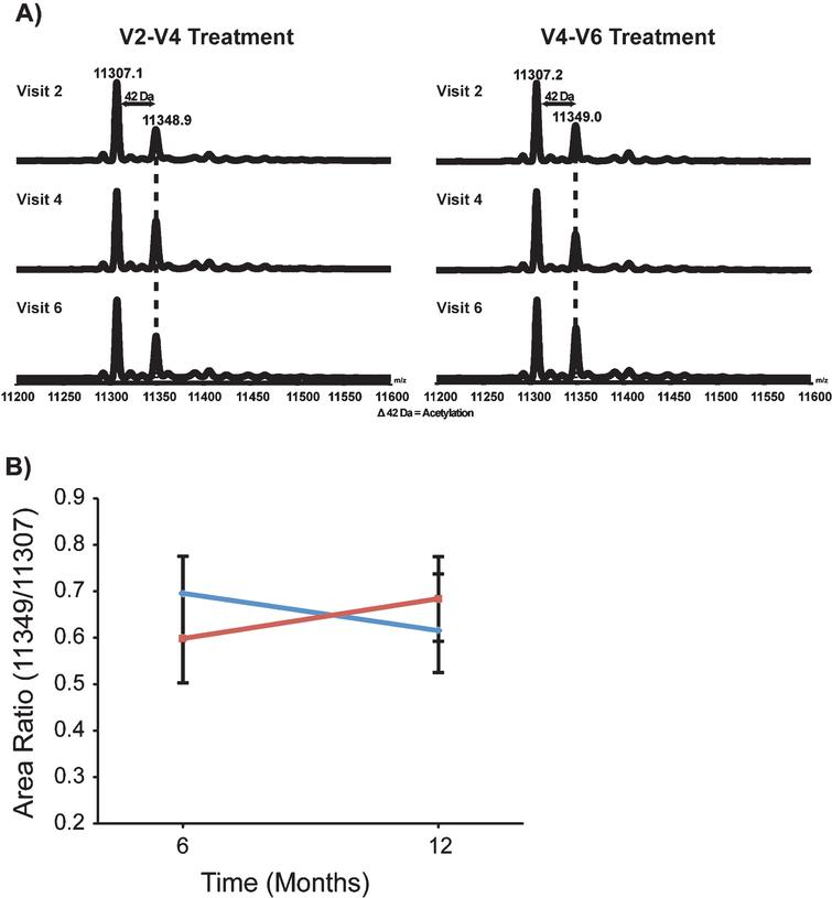 VPA increased the acetylation pattern of histone H4. Representative de-convoluted LC-MS from Group 1 (VPA/Placebo) and Group 2 (Placebo/VPA). Histone H4 was isolated from the chromatin of patient PBMCs. There were two major peaks present, 11,307.2 Da and 11,349.0 Da. These two peaks make up the majority of histone H4. Peak 11,307.2 represents the dimethylated and 11,349.0 thedimethylated/acetylated portion of histone H4. B) Quantification of the change in the histone H4 acetylation was achieved by calculating the ratio of the dimethylated/acetylated over dimethylated histone H4; this data was then averaged by group and visit. Group 1 (VPA/Placebo) had 13 patients analyzed and had group means from 0.695 (±0.080) to 0.616 (±0.121). There were 18 patients analyzed in Group 2 (Placebo/VPA)with a group mean from 0.599 (±0.096) to 0.683 (±0.090).