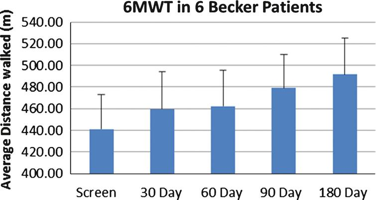 Six-minute walk test (6MWT) in follistatin-treated Becker muscular dystrophy (BMD) Subjects. This graph represents the average distance walked in meters (y axis) in all six subjects over a 180-day follow-up period (x axis). Despite two subjects who failed to improve on the 6MWT, we observed a statistically significant average improvement by 11.5% (p = 0.02) at six months post-gene therapy.