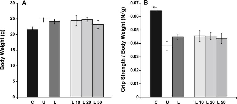 Body weight and grip strength analysis. A) Body weight was consistent among all treatment groups. B) Forelimb normalized grip strength was significantly higher in C57BL/10 mice compared to untreated het mice. C: C57BL/10 wild-type control mice (n=10); U: untreated het mice (n=10); L: all 3 groups of lisinopril-treated het mice (n=18); and L10, L20, L50=groups of het mice treated with lisinopril at 3 different (10, 20, and 50mg/kg × day) dosages (n=6 per group). Data are shown as means  ±  SEM. *ANOVA followed by a Dunnett post-hoc test indicated a significantly higher value compared to the untreated het group, P≤0.0001.