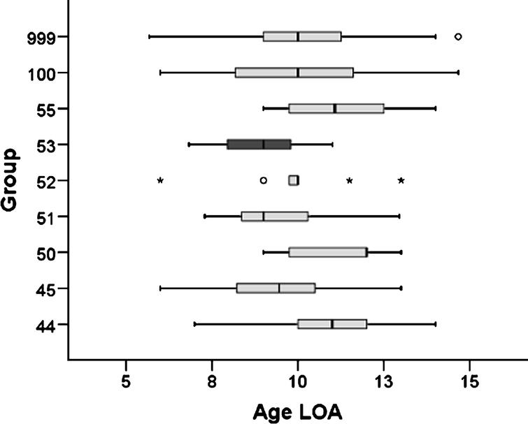 Box-plot of the age at loss of ambulation of DMD patients from -UMD-DMD-Cochin database (Exon 44, 45, 50, 51, 52, 53, 55: patients carrying deletions theoretically treatable by skipping of exon 44, 45, 50, 51, 52, 53 or 55; DelOut45–55: patients carrying a deletion outside the region limited by exons 45 and 55; AllDMD: all DMD mutations; rectangles represent the 25th–75th percentile, the line is the median, ∘: outliers, ★: faroutliers).