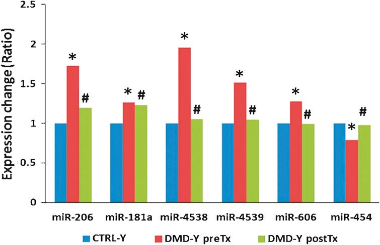 Steroid treatment reversed expression patterns of several miRNAs (miR-206, miR-181a, miR-4538, miR-4539, miR-606, and miR-454) that were altered in young DMD patients as compared to young healthy controls ( *P <  0.05 vs. CTRL-Y;  # P <  0.05 vs.DMD-YpreTx).
