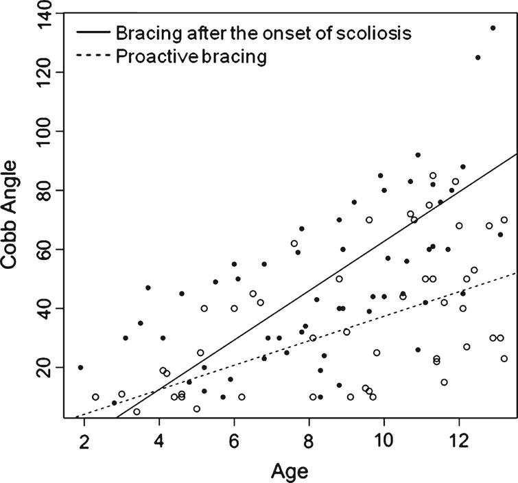 Evolution of Cobb angle function to age for each patient from group 1 (black circle) and from group 2 (empty circle) patients.