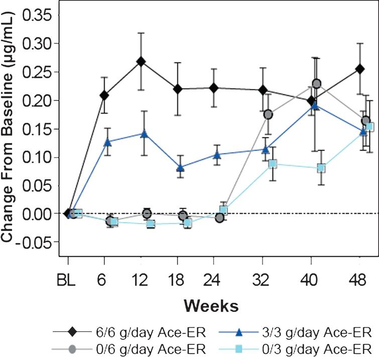 Dose-dependent Increases in Mean (±SE) Free SA Levels in Serum. Serum free SA levels were measured by LS/MS/MS and are presented as the mean change (±SE) from baseline in μg/mL. Dose dependent increases in SA were observed over time. At 24 weeks, the placebo groups crossed over to the 6 g/day and 3 g/day groups (designated as 0/6 g/day and 0/3 g/day, respectively).