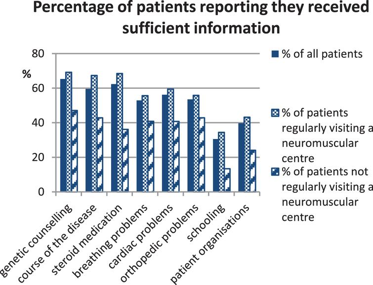 Percentage of patients that felt sufficiently informed by their physician about various aspects of Duchenne muscular dystrophy. The group of patients reporting insufficient information about breathing problems was composed of 47.1% ambulatory and 61.0% non-ambulatory patients.