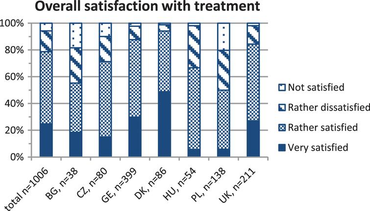 shows the percentages of patients with Duchenne muscular dystrophy of each country reporting the degree of overall satisfaction with the medical treatment on a four-point scale (very satisfied, rather satisfied, rather dissatisfied, not satisfied). The absolute number of evaluated questionnaires (n) is indicated for the whole cohort and for each country at the x-axis. BG = Bulgaria, CZ = Czech Republic, GE = Germany, DK = Denmark, HU = Hungary, PL = Poland, UK = United Kingdom.