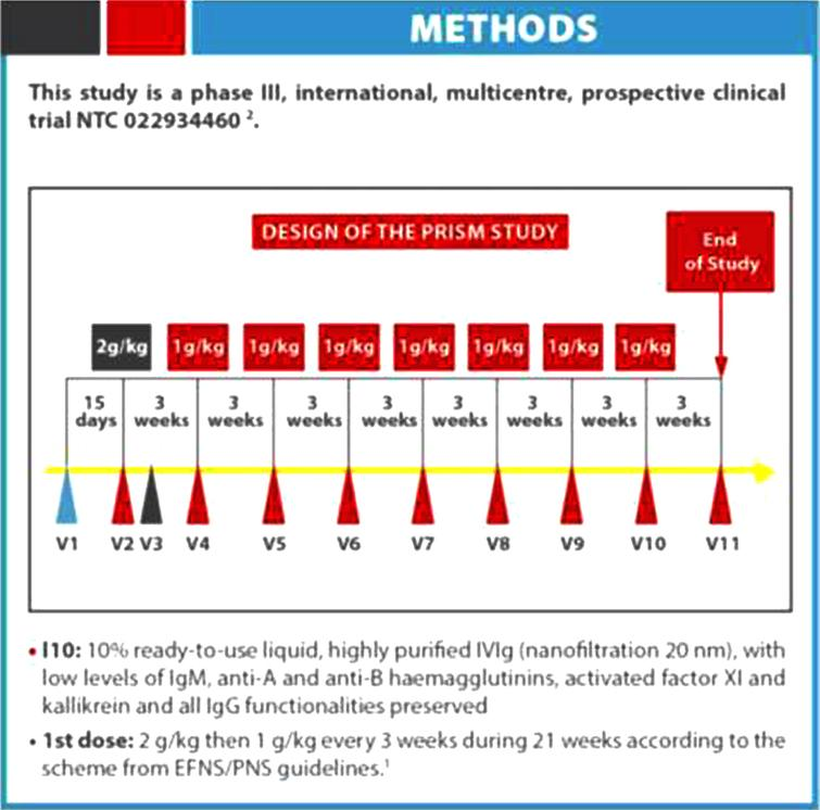 CONCLUSION This prospective open label study plan to assess the efficacy and safety of I10/ IQYMUNE in the initial and maintenance treatment (during 18 months) in patients with CIDP. It will also investigate for the presence of possible biomakers of response to therapy and the utilty of ancillatory investigation such as nerve ultrasonography and electrophysiology to assess response to therapy.