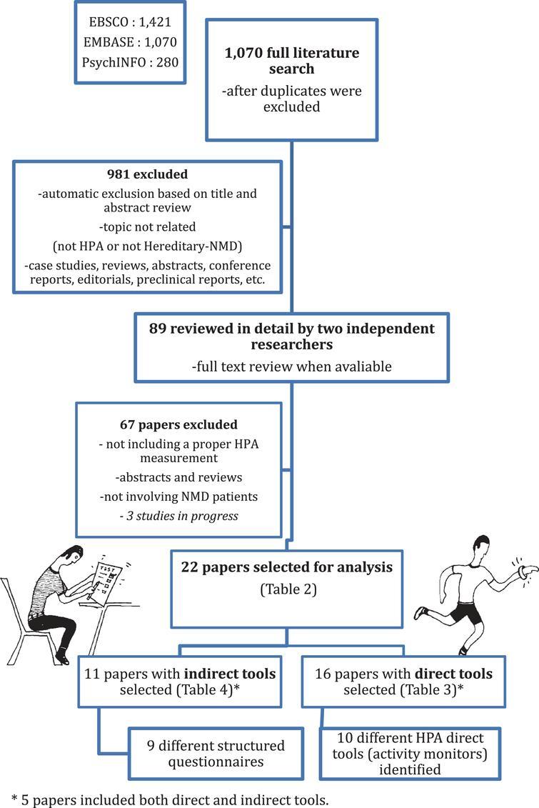 Literature selection Flow Diagram.