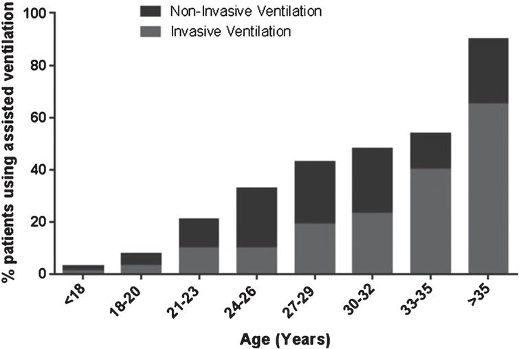 Assisted ventilation within the global TREAT-NMD DMD database.