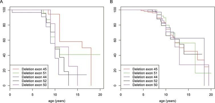 Turnbull analysis of loss of ambulation in patients under the age of 20 years, never (A) and ever (B) treated with corticosteroids and with a single exon deletion of exon 45 (red line), exon 51 (green line), exon 44 (purple line), exon 52 (black line) and exon 50 (blue line).