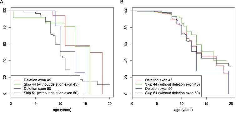 Turnbull analysis of loss of ambulation in patients under the age of 20 years in mutations rescued by exon skip 44 and 51. (A) represents patients never treated with corticosteroids and (B) represents patients ever treated with corticosteroids. In both figures the red line indicates patients with deletion of exon 45 mutation, the green line indicates patients with mutations amenable to exon skipping with exon 44 (but not deletion of exon 45 mutations), the blue line indicates patients with deletion of exon 50 mutation and the black line indicates patients with mutations amenable to exon skipping with exon 51 (but not deletion of exon 50 mutations).