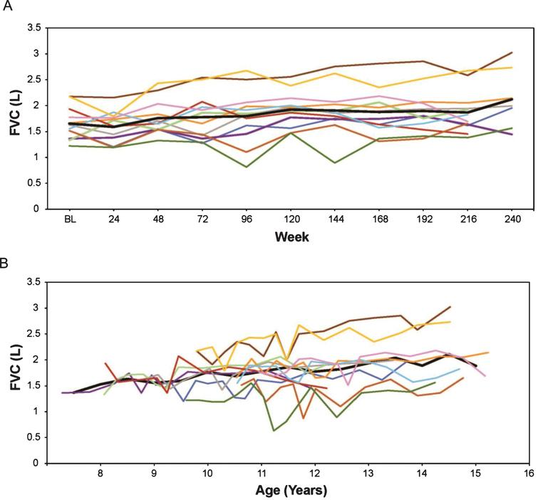 (A) FVC in liters by weeks on treatment, and (B) FVC in liters versus age (rounded to nearest 0.5 year for mean line). Only assessments performed every 24 weeks are represented graphically, although additional time points were assessed during the first 96 weeks. In Figures 2 through 7, the thick black line represents the mean while individual patients are represented by the same colored line throughout. FVC, forced vital capacity.