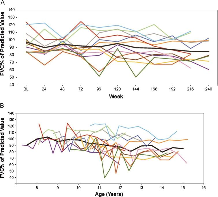 (A) FVC% p by weeks on treatment, and (B) FVC% p versus age (rounded to nearest 0.5 year for mean line). Only assessments performed every 24 weeks are represented graphically although additional time points were assessed during the first 96 weeks. FVC% p, percent predicted forced vital capacity.