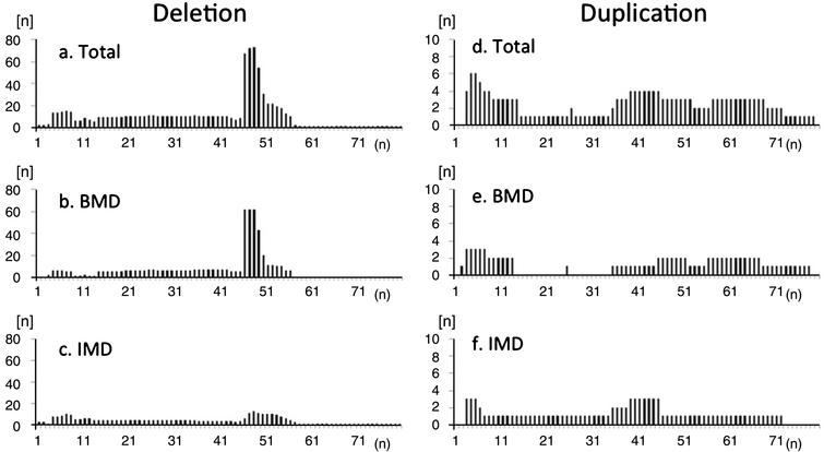 "Frequency of deleted exons observed in registrants with (a-c) deletion and (d-f) duplication mutations in the total study population (a, d), participants with BMD (b, e), and participants with IMD (c, f). Distribution of exon deletions shows common hot-spot regions in exons 45–54. There were no ""hot spots"" for duplications. Among IMD participants, hotspot deletion was less frequent compared to BMD participants."
