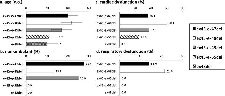 Genotype-phenotype correlation among common mutations of BMD and IMD. Cardiac dysfunction and respiratory dysfunction were the ratio of numbers of participants with cardiac/respiratory dysfunction carrying each mutation subtended to the entire population of each mutations. *significant difference relative to ex45-47del (p = 0.05). (a) Participant age; only those with ex48del were significantly younger. (b) Proportion of non-ambulant participants; no participants with ex45-55del and ex48del lost ambulation. (c) Proportion of participants with cardiac dysfunction; no significant difference among mutations. (d) Proportion of participants with respiratory dysfunction; a higher proportion of those with ex3-ex7del had respiratory dysfunction.
