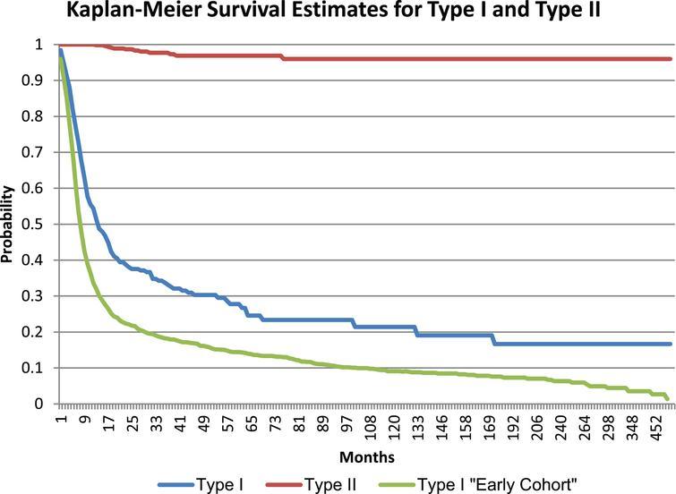 Survival Estimates for type I and II SMA.