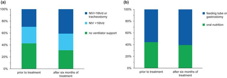 Data at baseline and after six months of treatment regarding ventilator support (a) and nutrition (b).