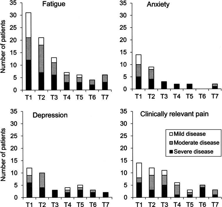 Presence of impairments (i.e. fatigue, anxiety, depression and clinically relevant pain) in relation to the three levels of disease severity (mild, moderate and severe) at baseline (T1) and each six-month follow-up (T2-T7). The y-axis shows the number of patients categorized as having an impairment.