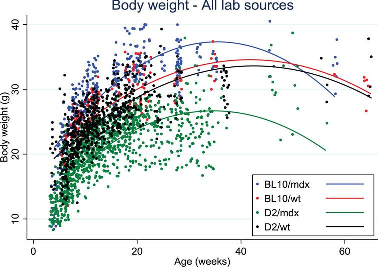 Body weight distribution over age in Bl10/mdx (blue line), Bl10/wt (red line), D2/mdx (green line), D2/wt (black line). Data were collected from 8 labs.