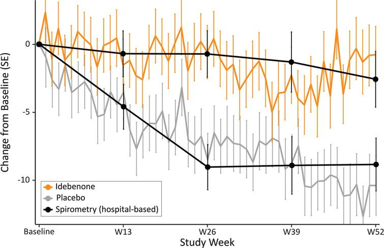 Change in PEF% p obtained by weekly HHD compared with hospital-based spirometry results by treatment group.