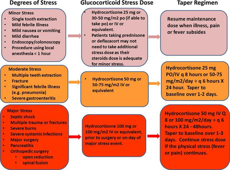 Recommendations for steroids stress dose coverage for different degrees of stress [45].