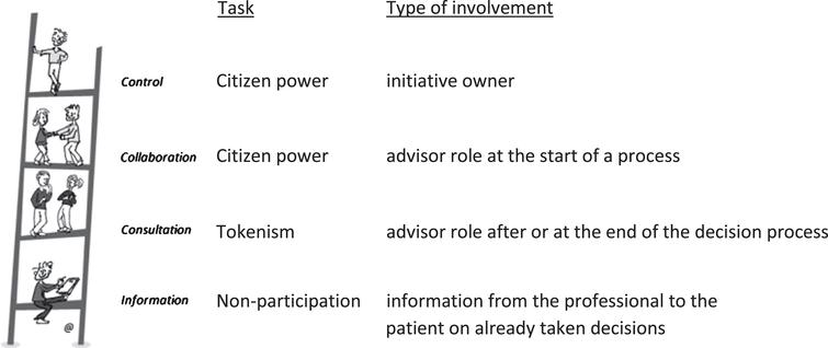 Levels of proactive patient involvement along the participation ladder (A. Ambrosini; modified from [17]).