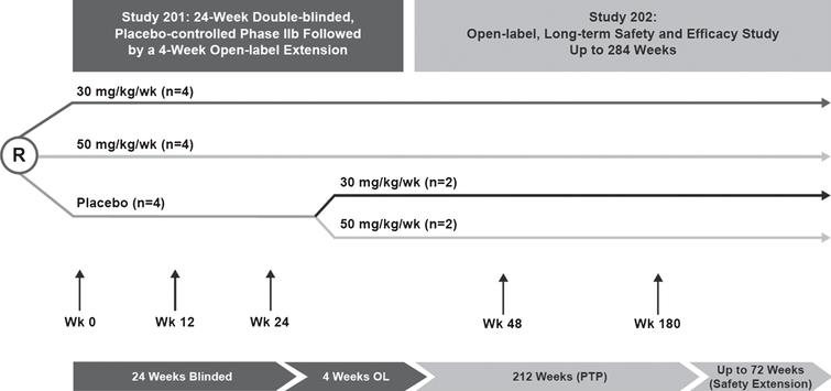 Study design for eteplirsen studies 201/202. Study 201 was a 24-week, double-blind, placebo-controlled study that randomized 12 patients to receive placebo or eteplirsen (30 or 50 mg/kg/wk). At week 25, patients originally randomized to eteplirsen treatment continued with the same dosage in study 202, an open-label extension study; patients originally randomized to receive placebo were randomized to eteplirsen 30 or 50 mg/kg. All patients were followed for 4 years. Respiratory function assessments included FVC% p as an exploratory endpoint. FVC% p, percent predicated forced vital capacity; OL, open-label; PTP, primary treatment period; R, randomized.
