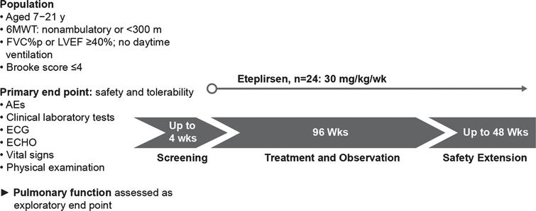 Study design for eteplirsen study 204. In this 2-year (96-week), open-label study, patients with advanced-stage DMD (minimally ambulatory to non-ambulatory patients; N=24) received weekly infusions of eteplirsen 30mg/kg. Respiratory function assessments included FVC% p as an exploratory endpoint. AEs, adverse events; ECG, electrocardiogram; FVC% p, percent predicated forced vital capacity; ECHO, echocardiogram; LVEF, left ventricular ejection fraction.