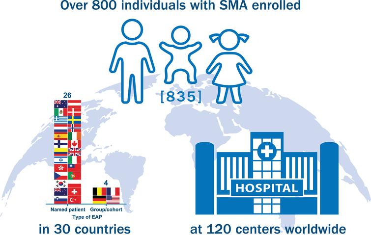 Nusinersen expanded access program (EAP) enrollment. The nusinersen EAP has become one of the largest in rare disease history, enrolling 835 individuals with spinal muscular atrophy (SMA) in 120 centers across 30 countries as of September 20, 2018. Countries utilizing a Named Patient EAP mechanism included Australia, Austria, Canada, Colombia, Czech Republic, Denmark, Finland, Greece, Hong Kong, Ireland, Israel, Italy, Mexico, Netherlands, New Zealand, Norway, Poland, Portugal, Slovenia, South Korea, Spain, Sweden, Switzerland, Taiwan, Turkey, and the United Kingdom. Countries utilizing a Group/Cohort EAP mechanism included Belgium, France, Germany, and the United States. Of note, France initiated EAP participation using a Named Patient program (Nominative temporary authorization for use [ATU]) and later transitioned to a Group/Cohort program (Cohort ATU).
