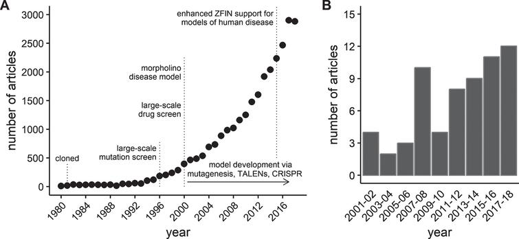 "Growth of journal articles pertaining to zebrafish and muscular dystrophy research. Data obtained by searching the publication database maintained by the Zebrafish Information Network (ZFIN). (A) The number of journal articles by publication year from 1980 through 2018. (B) The number of journal articles containing the term ""muscular dystrophy"" in either the title or as a keyword between 2001 and 2018. Results grouped into 2 year periods to reduce noise."