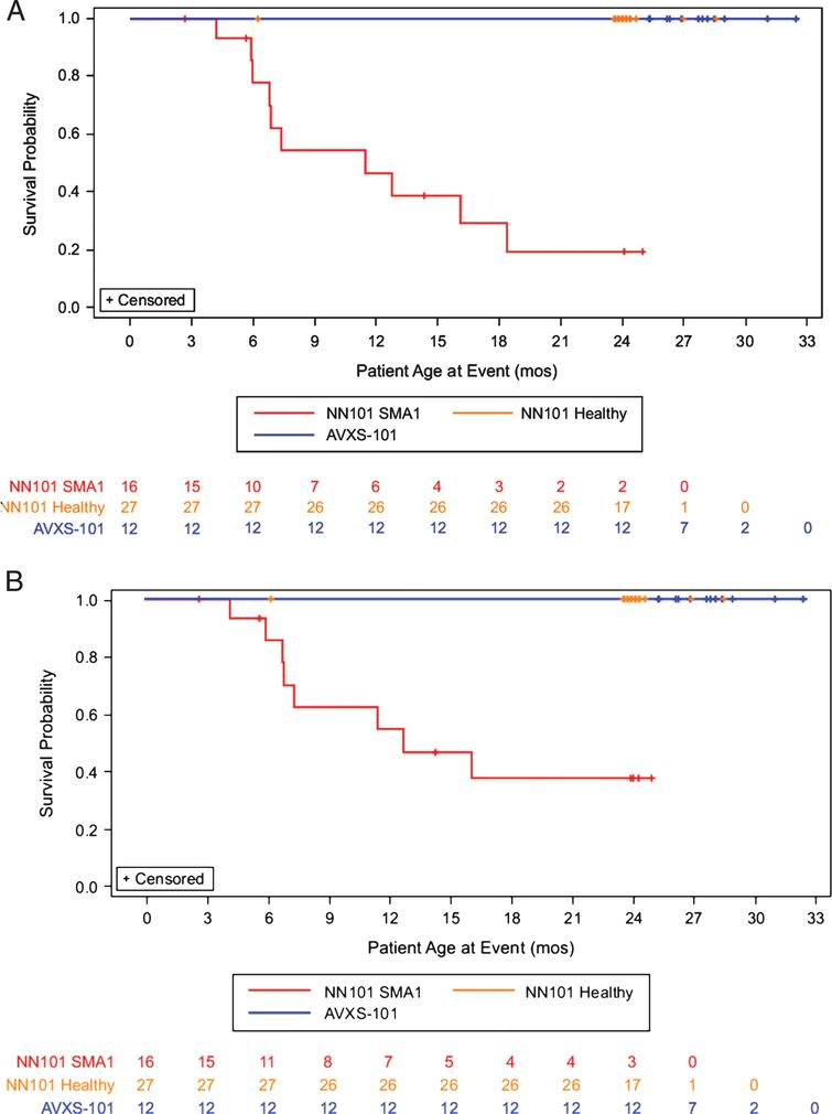 Permanent ventilation-free survival probability analysis. Survival analysis of the (A) composite survival endpoint (death or permanent ventilation) or (B) survival alone for infants with SMA1 in the AVXS-101–treated (green line, n = 12), NN101 infants with SMA1 (blue line, n = 16), NN101 healthy infant (orange line, n = 27) cohorts. All infants in the AVXS-101 study completed this 24-month follow-up study without permanent ventilation. In the NN101 study, infants with SMA1 either reached the composite endpoint (n = 10), were removed from the study by a parent or guardian or were lost to follow-up (n = 5), or completed the study and reached 24 months of age without reaching the endpoint (n = 1). SMA1, spinal muscular atrophy type 1.