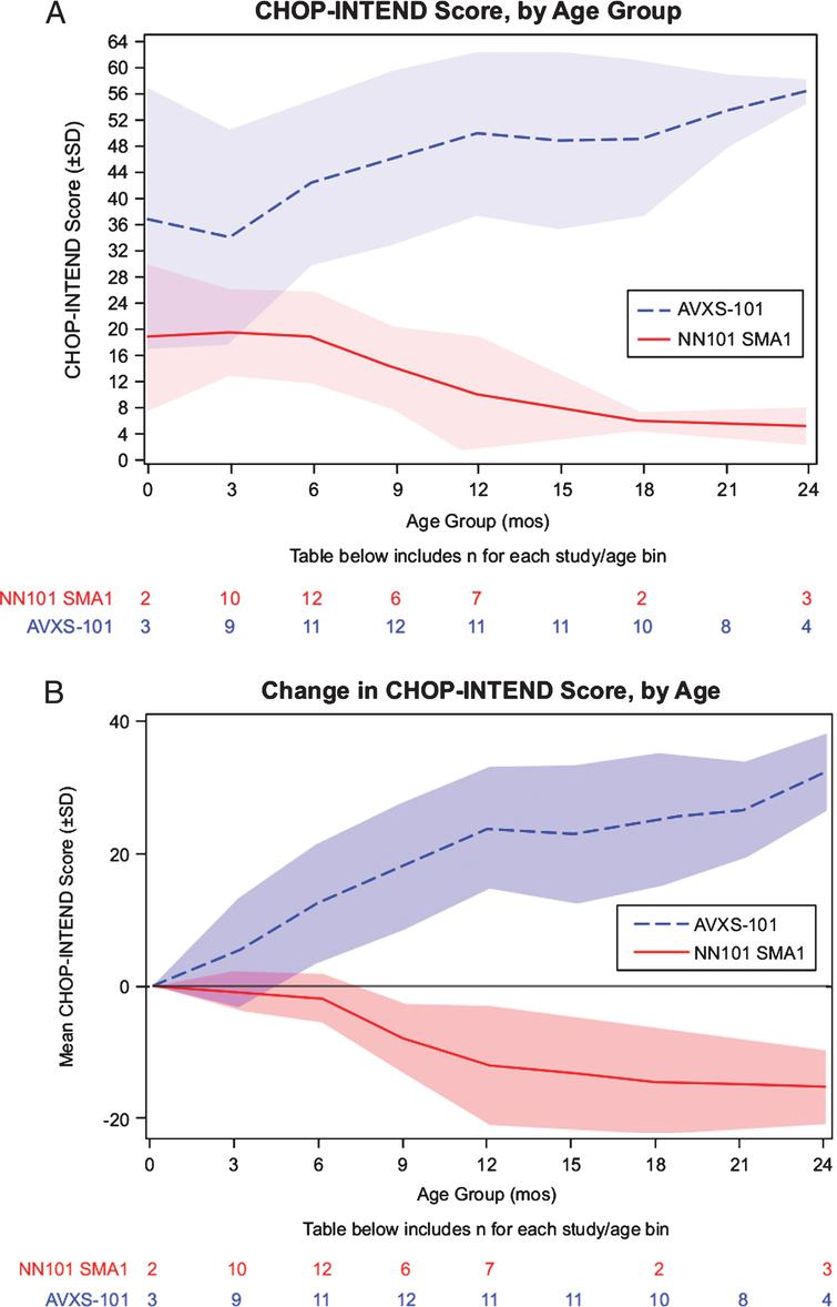 Motor function analysis of the AVXS-101 and NN101 studies. (A) Maximum longitudinal CHOP-INTEND scores reached. Mean CHOP-INTEND scores by infant age are shown; shaded areas indicate the standard deviation for each mean at each study visit. (B) Change in longitudinal CHOP-INTEND score up to 24 months of age. CHOP-INTEND, Children's Hospital of Philadelphia Infant Test of Neuromuscular Disorders. SD, standard deviation. SMA1, spinal muscular atrophy type 1.
