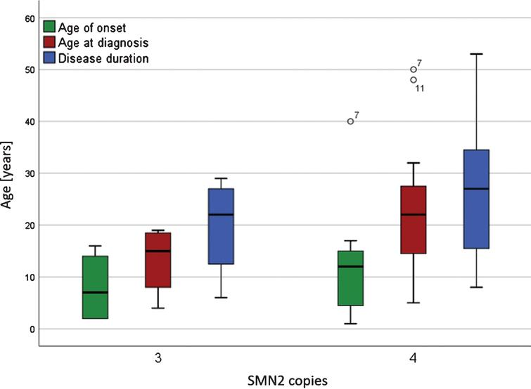 Age of symptom onset, age at diagnosis and duration of disease for patients with 3 and 4 SMN2 copies. Boxplots of symptom onset, age at diagnosis and duration of disease for patients with 3 and 4 SMN2 copies. Black circles indicate outliers with patient numbers. There were no significant differences between the groups with 3 or 4 SNM2 copies in the age of onset, age at diagnosis and disease duration until the start of first treatment with Nusinersen (α> 0.05).