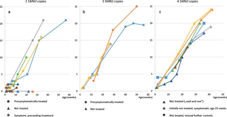 HINE-2 a) patients with 2 SMN2 copies b) patients with 3 SMN2 copies c) patients with 4 SMN2 copies.
