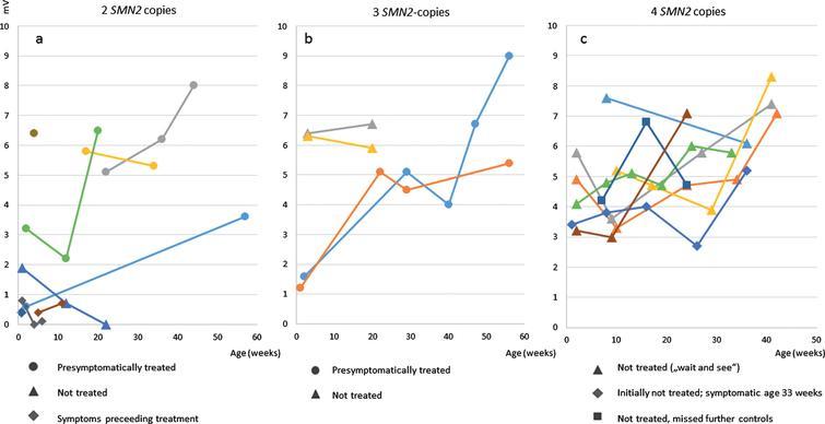 ulnar nerve CMAPs a) patients with 2 SMN2 copies b) patients with 3 SMN2 copies c) patients with 4 SMN2 copies.