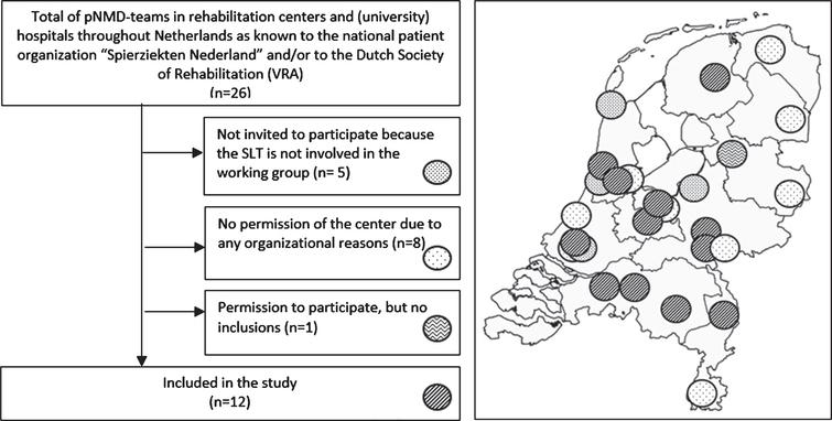 Flow diagram and the spread of the centers over the Netherlands: pNMD=pediatric neuromusculair diseases.