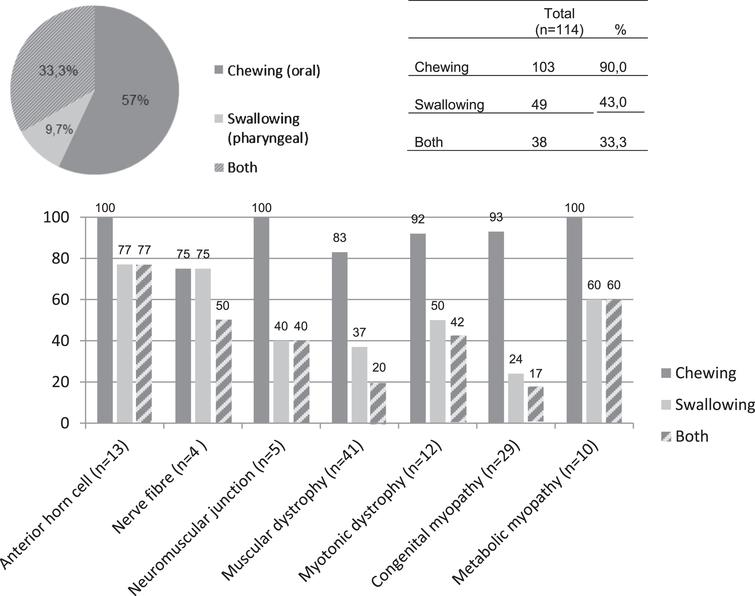 Presence of chewing and swallowing problems in dysphagic pediatric neuromuscular diseases (n=114).