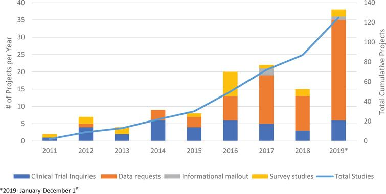 CNDR Projects. Total projects completed by the CNDR is shown by the line graph (right axis). Type of projects completed per year are shown by bar graph (left axis).