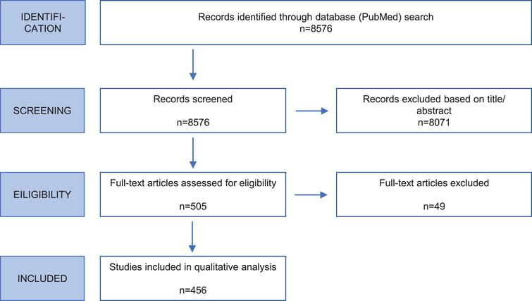 Flow chart of systematic literature review. The flow diagram shows the steps and respective numbers of papers.
