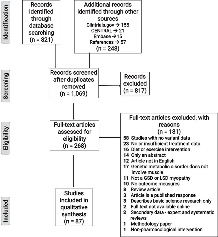 PRISMA flow diagram showing the literature evaluation process for the systematic review.