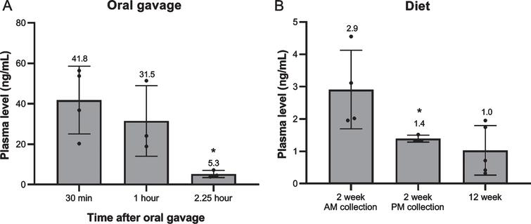 Simvastatin plasma levels. (A) At 30 min, 1 hour and 2.25 hour after single oral gavage (8 mg/kg) (n=3–4). (B) After 2 week (AM/PM plasma collection) and 12 week treatment with 80 mg/kg simvastatin in the diet. (n=5–8). *p<0.05