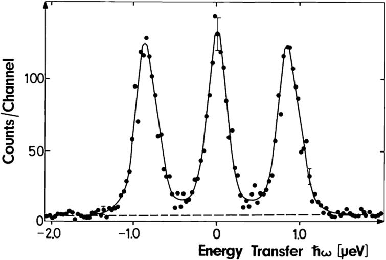 Hyperfine splitting in cobalt at room temperature. The spectrum obtained on the BSS IN10 was published in Z. Physik B20, 385–389 (1975).