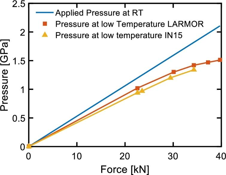 Relation between the applied force or the expected pressure in the cell at room temperature, and the effective pressure applied to the sample below 50 K as deduced from the critical temperature of MnSi. The pressure at low temperatures is estimated from the critical temperature of the helimagnetic order at zero field as reported in [17].