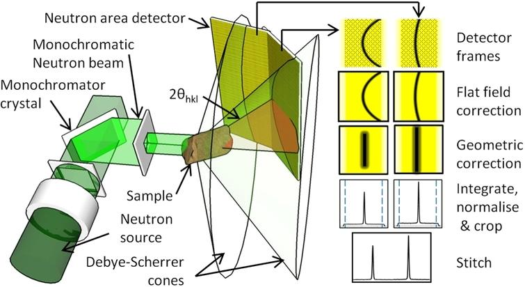 Illustration of the main neutron optical components of PITSI and data processing steps required to obtain a complete diffraction pattern.