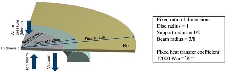 Simplified target for the parameter study of a NOVA ERA style target. For the simulations the ratio of the disc diameters, supporting radius and beam radius, was held constant.