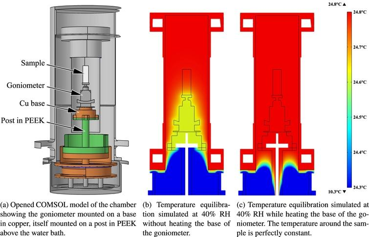 Finite element simulations of the design at room temperature and 40% RH. The gradient of temperature on the sample volume is cancelled when the base of the goniometer is heated.